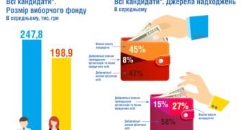Гендерний моніторинг позачергових виборів народних депутатів України 2019 року