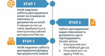 Повні перевірки декларацій: як суб'єкту декларування надіслати пояснення до НАЗК?