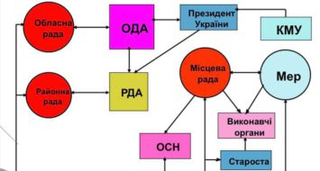 Права та обов'язки депутатів місцевих рад: презентація